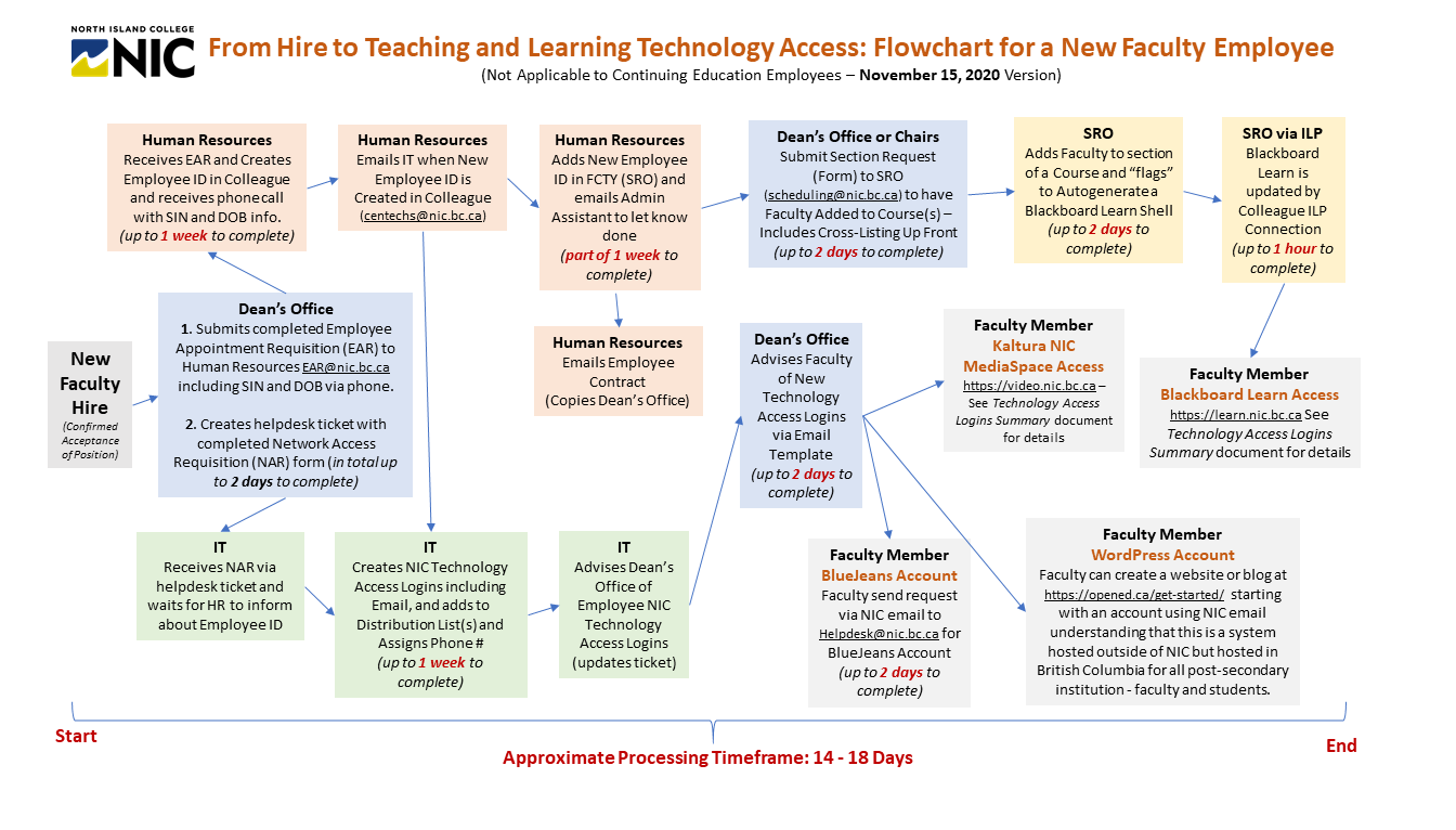 Flowchart from Hire to Learning Platform Access - New Instructional Faculty